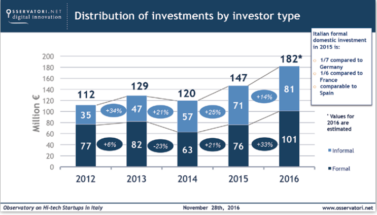 Distribution of investments by investor type