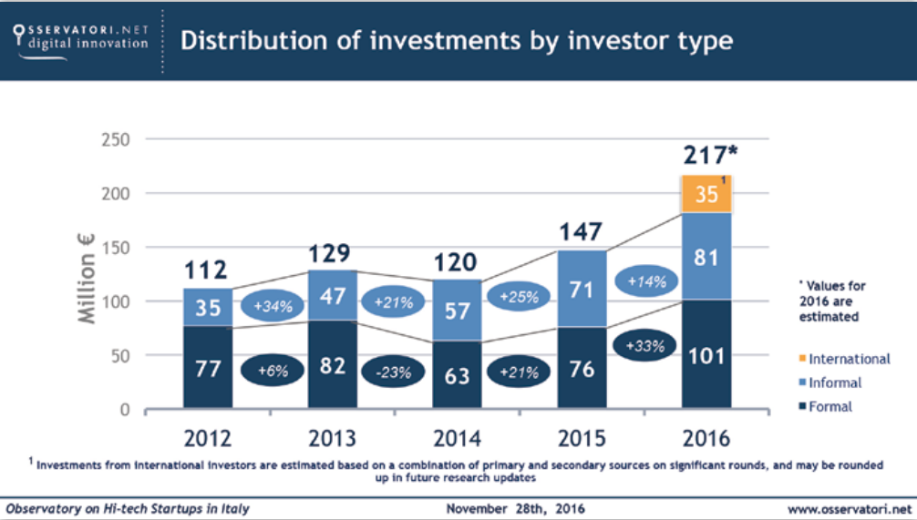 Distributio of investments by investor type
