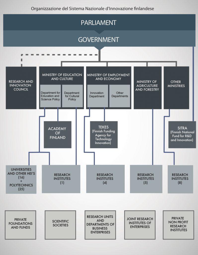 Organizzazione sistema nazionale d'Innovazione Finlandese