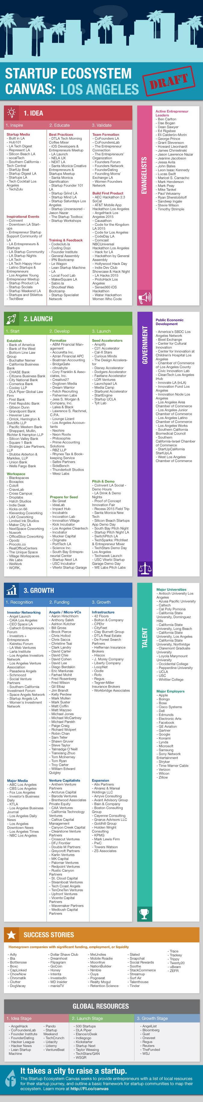 ecosystem_infographic_los_angeles_v1