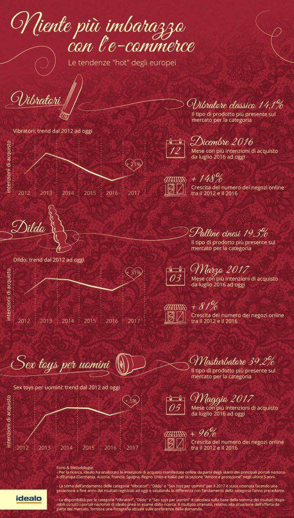 infografica sex tech
