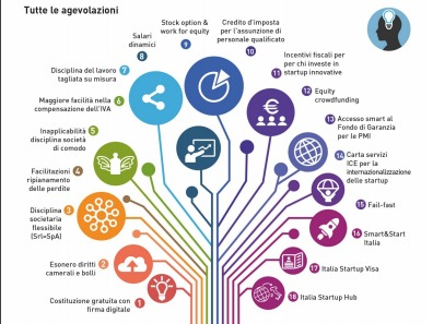 Startup innovativa, tutte le agevolazioni pubbliche in una sola infografica - Startupbusiness