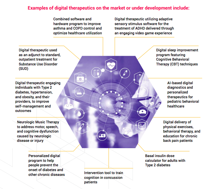 Digital Therapeutics, definition, applications, examples
