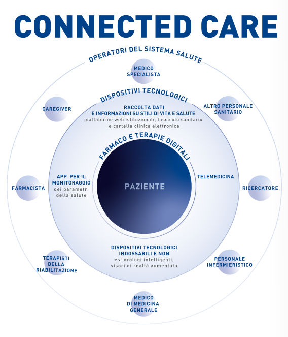 Digital Health Salute Digitale Cosa Devi Sapere Oggi