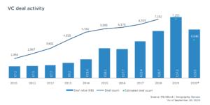 venture capital Q3 2020