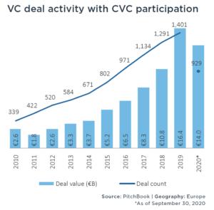 corporate venture capital Q3 2020