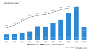 pitchbook europe q1 2021 vc investments