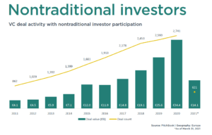 pitchbookk europa q1 non traditional investor