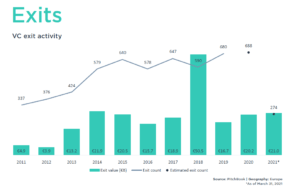 pitchbook europe q1 2021 exits