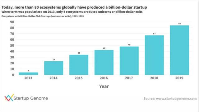 grafico sulla crescita degli ecosistemi startup nel mondo