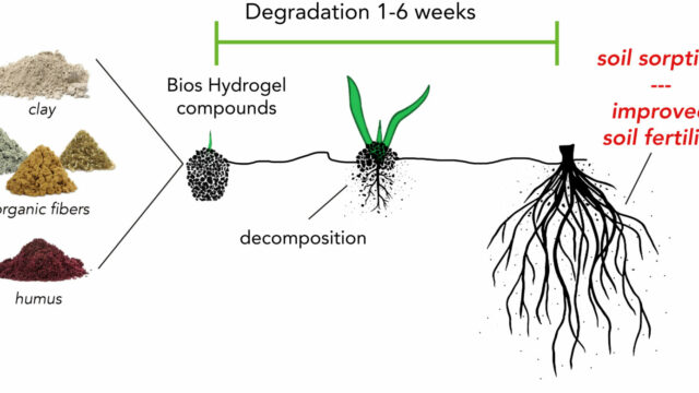 infografica della soluzione agricola di bios hydrogen