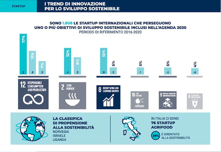 infografica cibo sostenibile numero startup