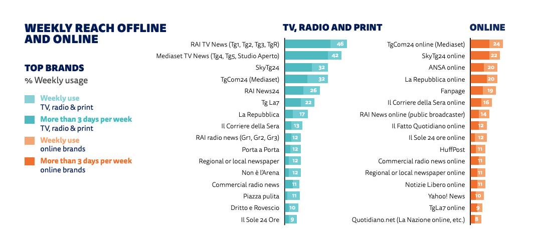 classifica media d'informazione in Italia 2020