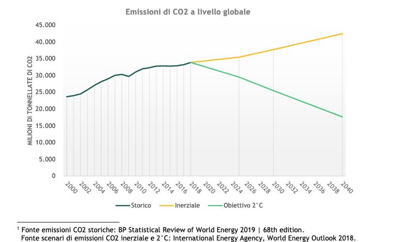 grafico emissioni co2 globali
