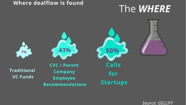 corporate venture grafico sul deal flow