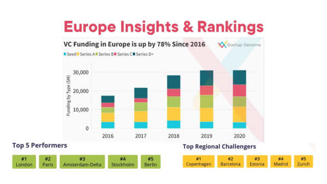 Europe insights and rankings